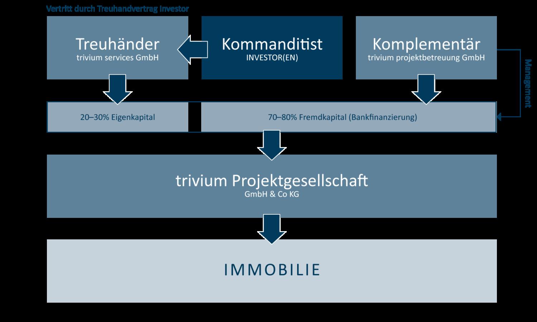 trivium_Investorenmodell